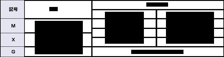 軸封部の傾向及び摺動部材質